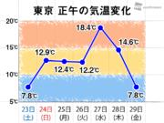 東京6日ぶりに正午も10℃届かず 関東は花冷えに