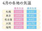 服装と気温の関係 4月からの新生活で失敗しないために