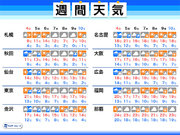 週間天気 日曜日から月曜日は広く雨 雨を境に暖かさ落ち着く