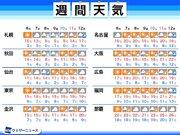 週間天気予報 今週は気温下がり、北日本では雪も