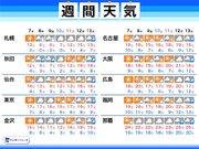 週間天気 今週は気温下がり平年並み 北日本では週後半に雪