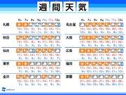週間天気 今週は暖かさ落ち着く 北日本では週後半に雪