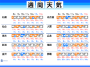 週間天気予報 10日(水)は雨風と寒さに要注意