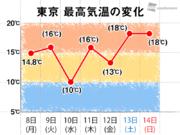 東京は寒暖差大きな一週間 日々の服装選びに工夫を