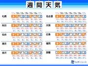 週間天気 天気は周期変化 来週中頃は広く雨に