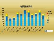 週刊地震情報 2020.4.12 関東広域で12日(日)に震度4 深夜に強い揺れ