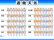 週間天気 東京など西・東日本は週後半に再び雨