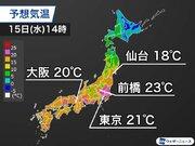 明日15日(水)は気温上昇 東京は6日ぶりに20℃超の予想