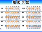 週間天気 東京は暖かさ続く 北日本はお花見がそろそろ