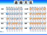 週間天気 週中頃は大気の状態が不安定 東京も雷雨の可能性あり