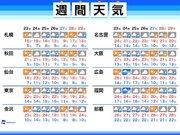 週間天気 週中頃から東京でも雨 10連休始めは日差し届く