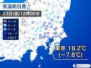 東京は昨日より8もダウン 日差しあっても暑さなし