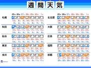 週間天気 10連休初日 東京は雨で気温低め