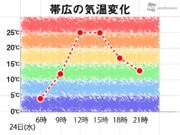 北海道は内陸部で夏日予想 朝との気温差は20℃以上に