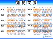 週間天気予報 気温上昇し夏日続出 大型連休中は雨も