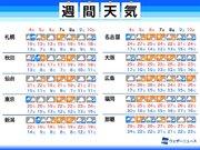 週間天気予報 連休中は所々で雨 次の週末も天気崩れる
