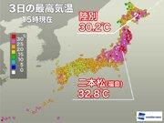 北海道で今年初の真夏日 陸別は朝から27℃上昇で30℃超