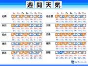 週間天気予報 連休後半は東日本などで雨 今週末も天気崩れる