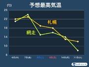 北海道は気温激変の1週間 夏日から一桁に変化する所も