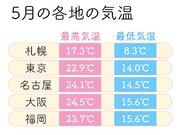 5月の気温と服装選び 急な暑さや紫外線への対策を