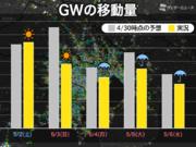 外出自粛のGW 5月6日の移動量は緊急事態宣言後で最少