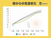 気温急上昇 東京や大阪はすでに20℃を突破