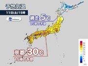 京都や奈良で30℃の真夏日予想 一方、北海道知床は最高3℃…