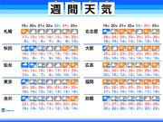 週間天気 東京は曇りや雨、西日本は晴天が続く