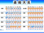 週間天気 東京はしばらく曇りや雨 肌寒さも続く