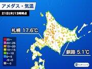 北海道は広く晴れるも 沿岸では5℃前後の寒さ