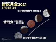 皆既月食2021 まもなく欠け始め 20時すぎから皆既食 次回は1年半後