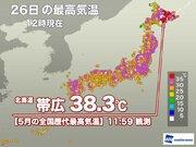 北海道 帯広で正午までに38.3℃を観測 5月の歴代全国最高気温を更新