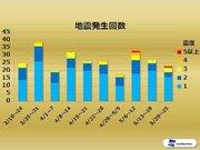 週刊地震情報 2019.05.26 関東で去年7月以来の震度5弱発生