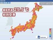 北海道 昨晩は一部で熱帯夜に 35℃以上の猛暑日となる可能性も