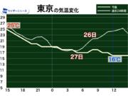 関東や東海は気温変化大 明日27日(木)は冷たい雨で肌寒い