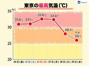 東京やさいたまで28℃ 5日ぶりに真夏日から解放