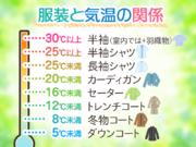 6月1日は「衣替えの日」 服装と気温の関係とは