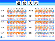 週間天気 晴れて暑い日が続く 東京でも30℃予想