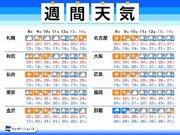 週間天気予報 30℃前後の暑さ続く 週後半は関東など各地で梅雨入りか