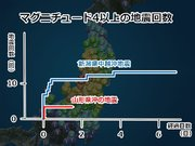 山形県沖の地震活動 中越沖地震と似た傾向か
