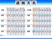 週間天気 全国的に梅雨空 蒸し暑い日が続く