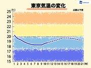 関東 雨の後も梅雨寒続く 東京は午後も20℃に届かず