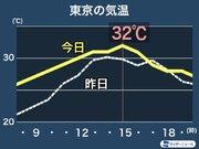 東京や名古屋は連日の30℃超を予想 熱中症に要注意