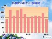 北海道 6月後半はほとんど晴れず まるで梅雨空に