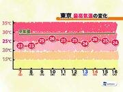首都圏は来週も冷涼 北東気流で「梅雨寒」続く