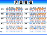週間天気 台風が接近・通過する影響で沖縄は荒天に警戒