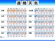 週間天気 週後半は広い範囲で大雨のおそれ