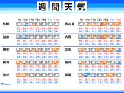 週間天気予報 台風接近で沖縄は荒天に警戒