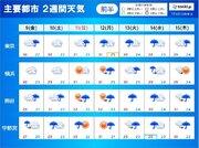 関東甲信地方 まだしばらく雨が続くが「梅雨明け」の兆しも 2週間天気