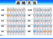 週間天気 週末まで関東は気温低め
